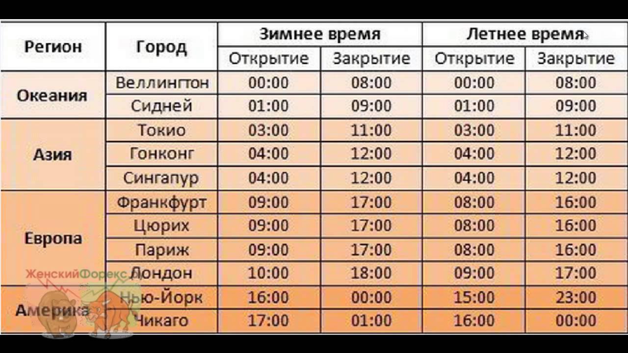 Время открытия форекс в понедельник по москве советник для ручной торговли на форекс