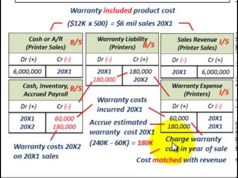 Accounting Cost Method