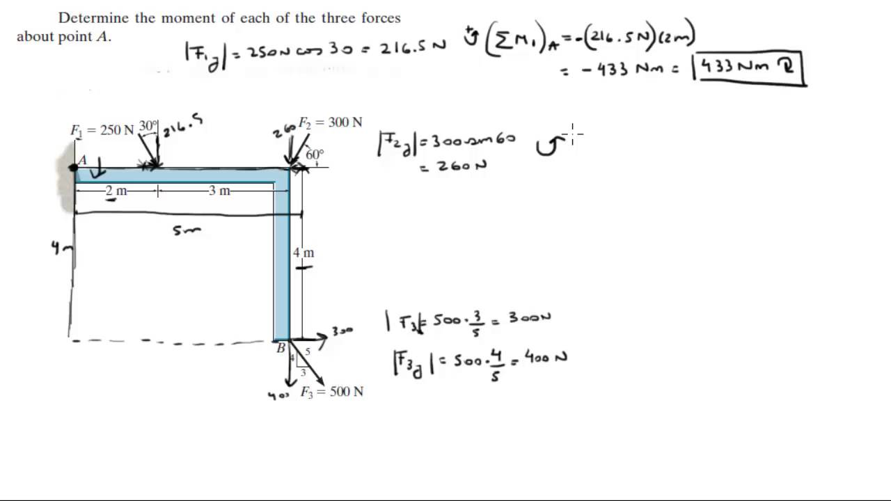determine the moment of each of the three forces about point a