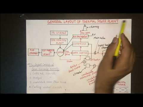 GENERAL LAYOUT OF THERMAL POWER PLANT[HINDI]