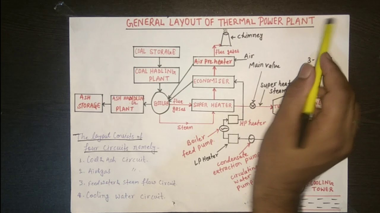 general layout of thermal power plant hindi youtube thermal power plant layout diagram general [ 1280 x 720 Pixel ]