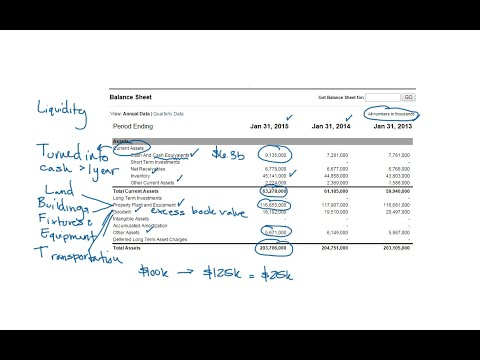 Reviewing a Balance Sheet (Part 1 - Assets)