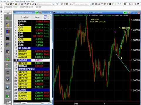 Mike Baghdady: Trade Live The New York Session (May 09, 2011)