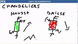 Forex Simplifie - Lire un graphique