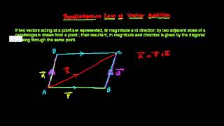 Parallelogram Law of Vector Addition