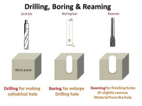 DRILLING,BORING & REAMING(DIFFERENCE)