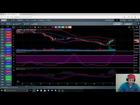 MIKE (CCI) Live hangout Crypto Charts and Stuff