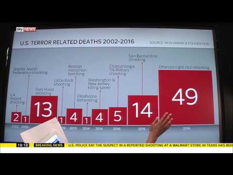 US Mass Shootings Explained