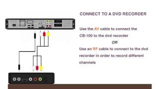 How To Use: KORAMZI CB-100 HDTV Digital TV Converter Box ATSC