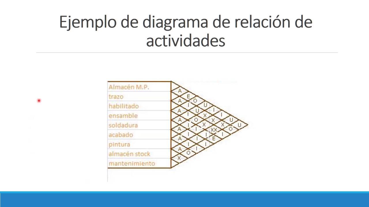 Diagrama de relación de actividades - YouTube