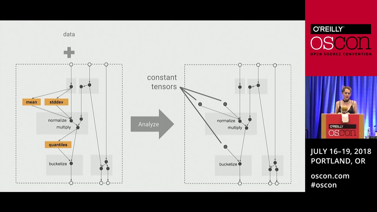 Powering Tensorflow with Big Data using Apache Beam, Flink and Spark