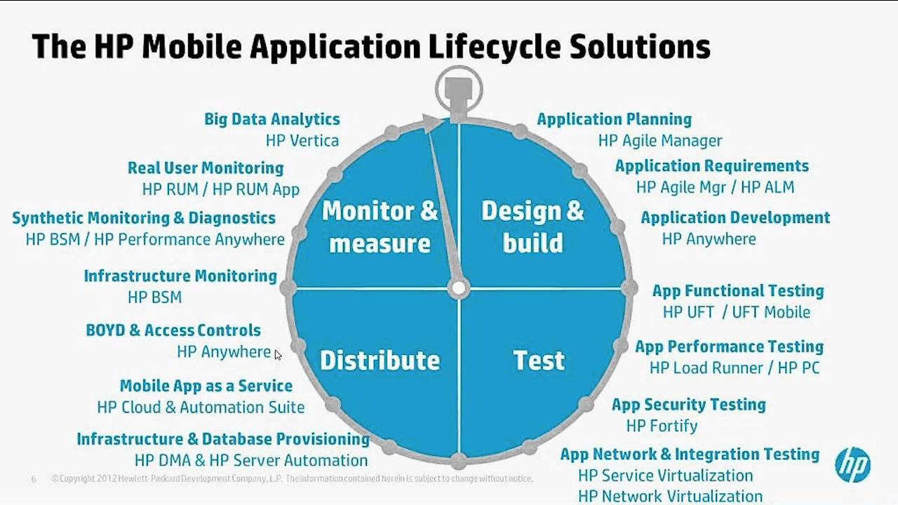 application development lifecycle management adlm