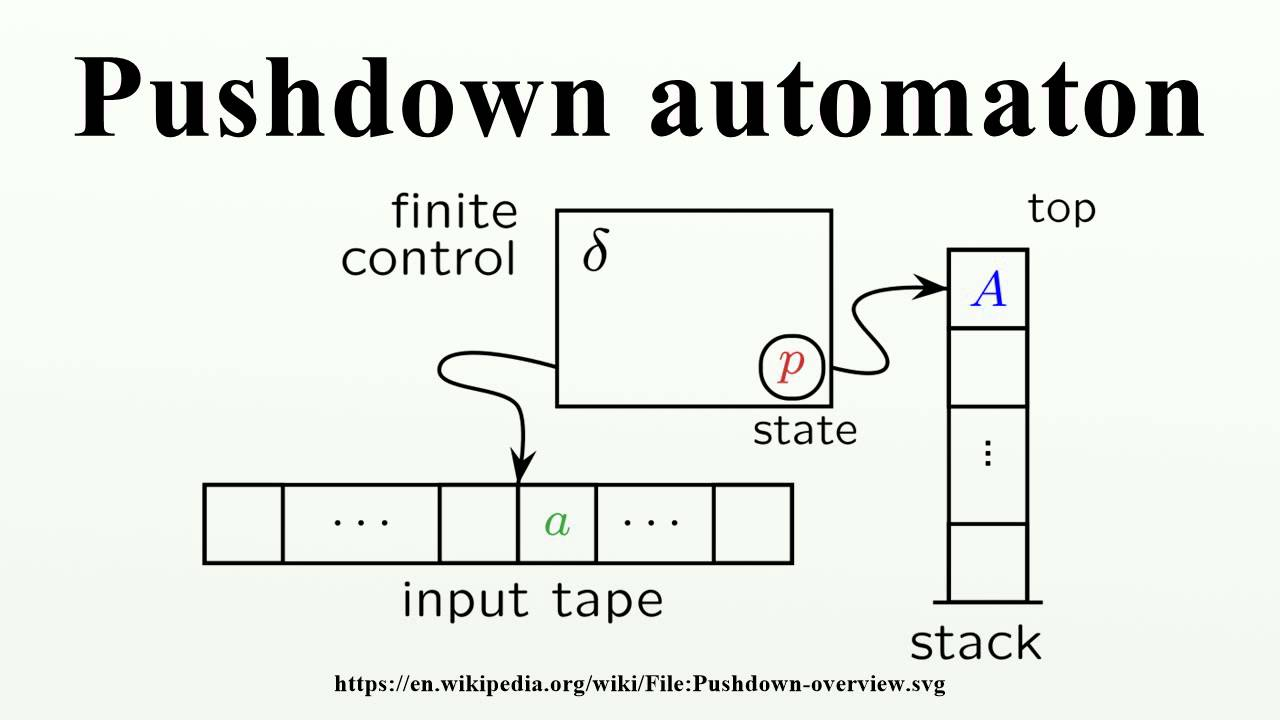 Pushdown automaton youtube ccuart Image collections