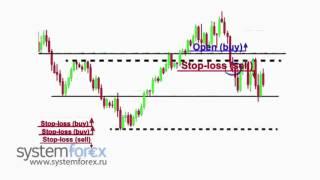 Обучение Forex  Курс 4 Урок 4  Фигуры деконсолидации цены