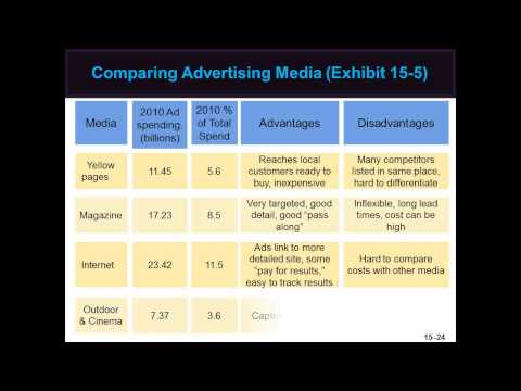 MAR 102 Chapter 15 Advertising, Publicity and Sales Promotion