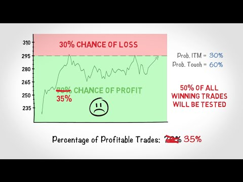 When to Cut Losses Trading Options