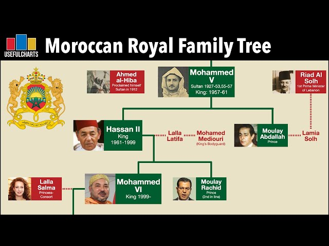 Moroccan Monarchs Family Tree | Alaouite Dynasty