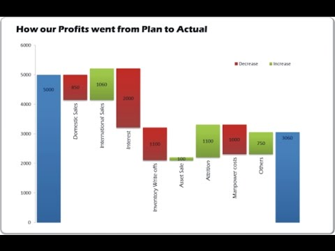 WEBINAR Creating Waterfall Charts Excel 2010 and 2016 - YouTube