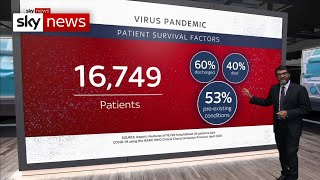 Sky news' ashish joshi takes a close look at the factors which can make coronavirus killer disease in some. joint research from universities across cou...