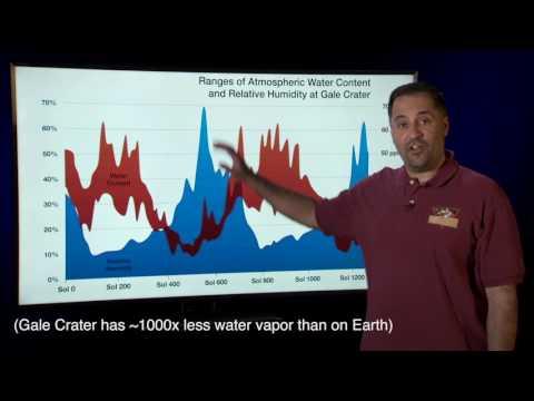 Mars Weather Report