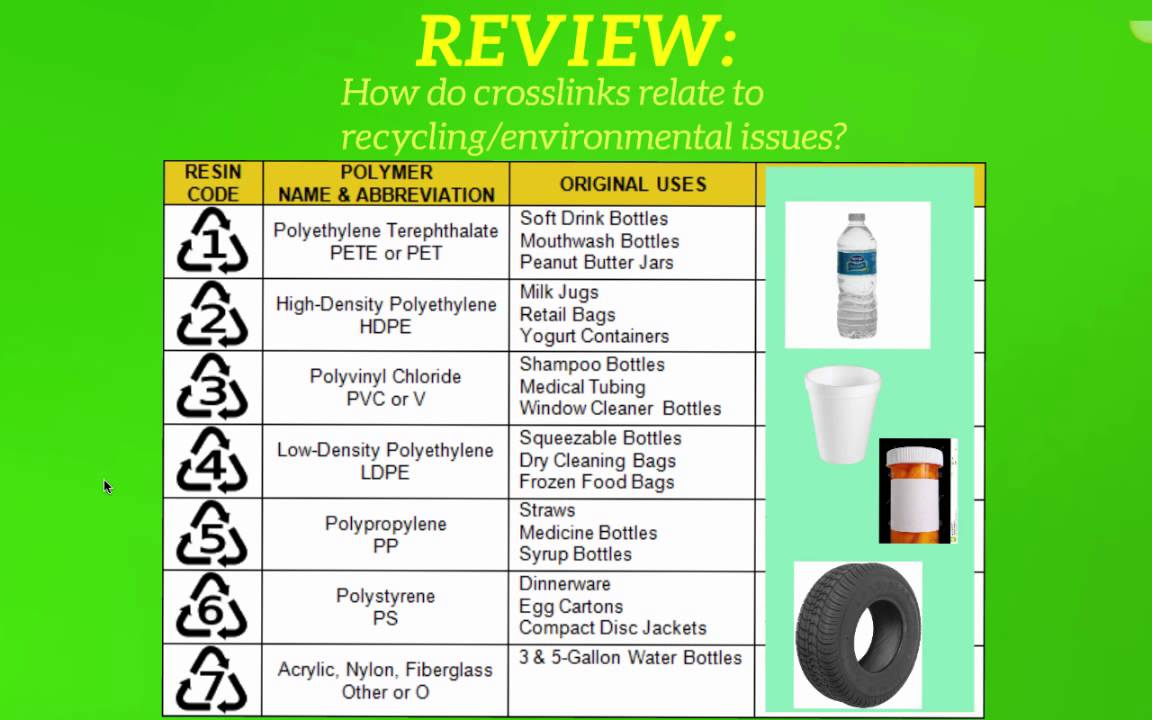 What Do The Numbers On Plastic Mean Recycling Code Review Youtube