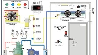 Animated refrigeration system with explanation of components