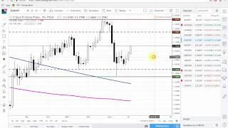 Forex Market Outlook and Analysis July 15,2018