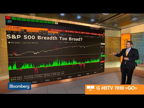 What the S&P 500 Is Telling Us About Market Breadth