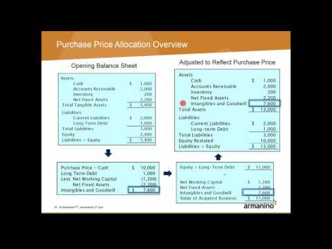 Accounting For Business Combinations ASC 805 Purchase Price Allocations 101916
