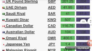 exchange rate today in india and pakistan||one dollar is equal to pkr/inr||today dollar price