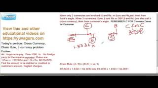 JAIIB FOREIGN EXCHANGE FOREX CROSS CURRENCY BUYING BY CUSTOMER By Vishal Mantri 9960560404