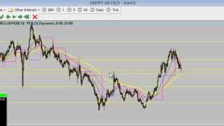 How to Trade GBPJPY