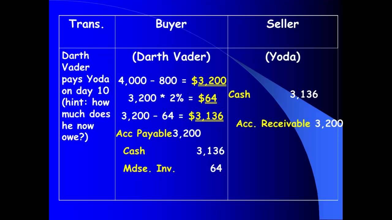 OLD Mrs  Wagers' ACC 101/112 - Ch  5 Lecture - Buyer & Seller Journal  Entries Example