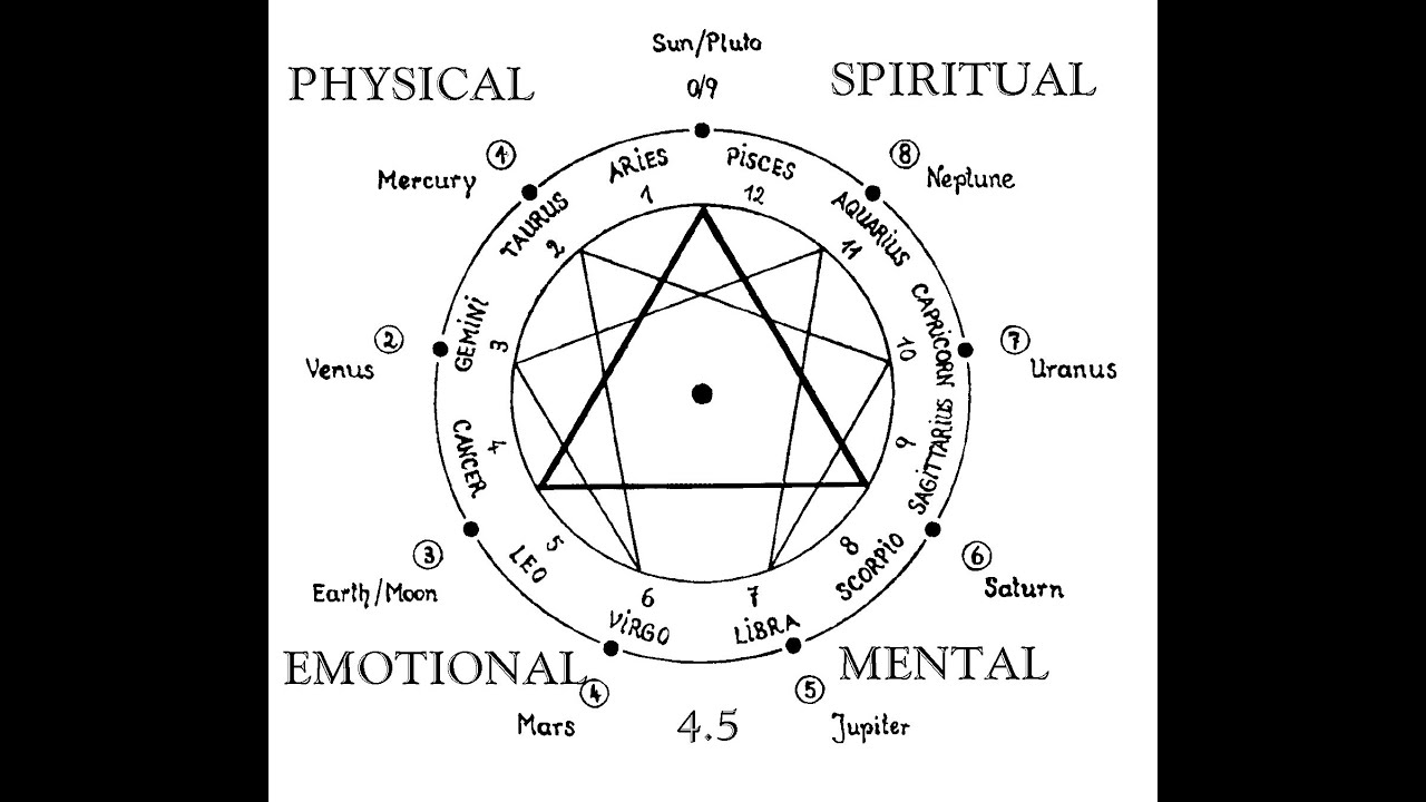 The Fundamental Teachings of Ancient Alchemy and