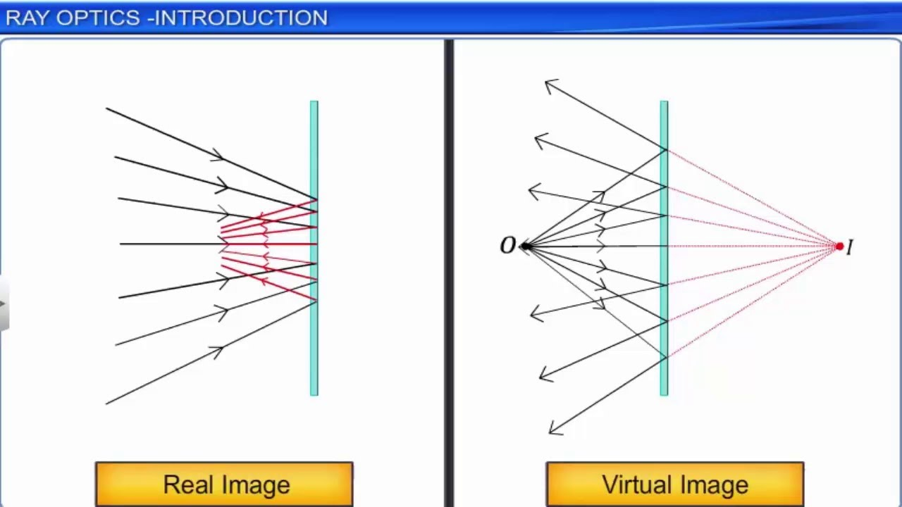 an introduction to the analysis of the ray optics Optics ray paths through both finite tube optical elements and ray traces defining the optical train introduction advances in digital imaging and analysis.