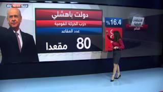 الانتخابات التركية.. أرقام ونتائج