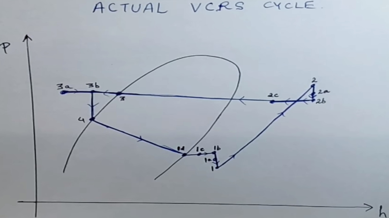 hight resolution of actual vapour compression cycle actual vcrs actual vapour cycle actual vapor cycle