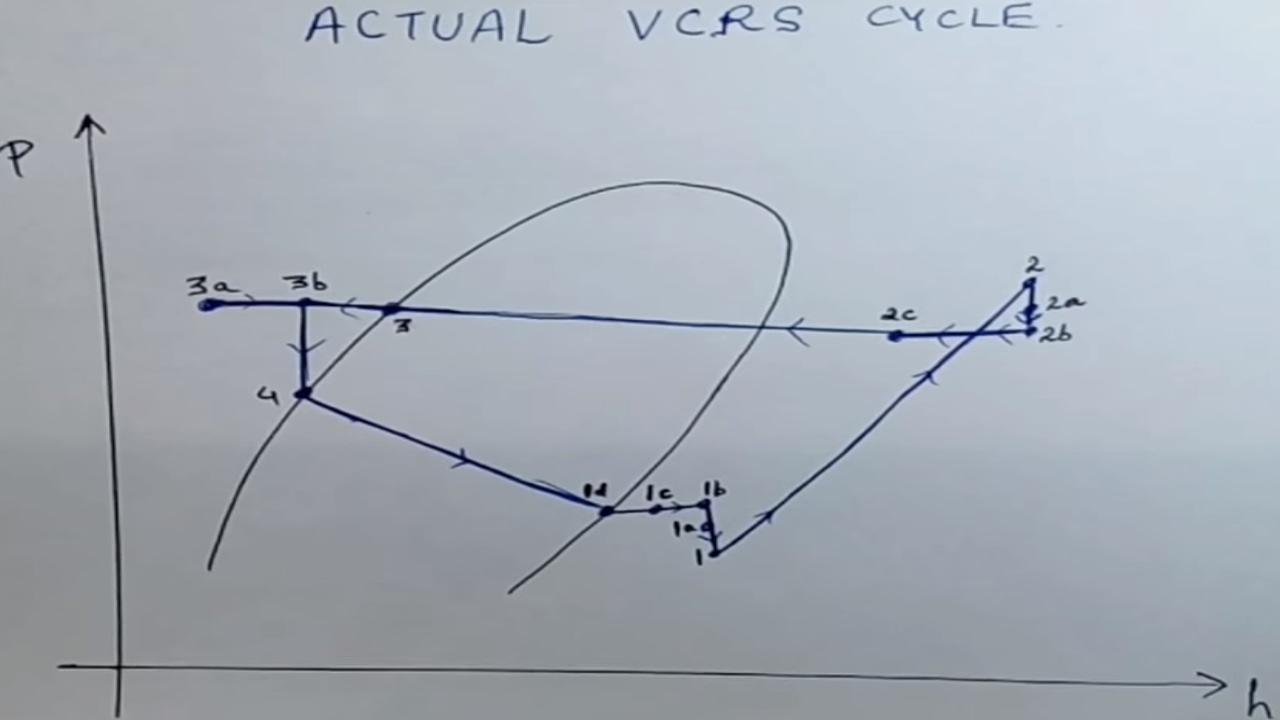 actual vapour compression cycle actual vcrs actual vapour cycle actual vapor cycle [ 1280 x 720 Pixel ]