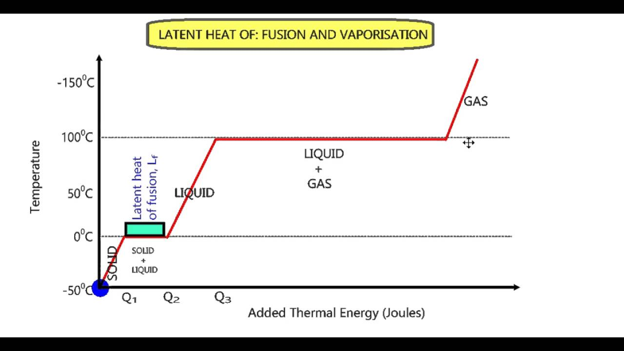 lab report latent heat of vaporisation