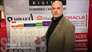 Marketplace Maturity Model Introduction