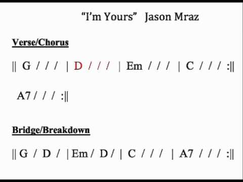 Im Yours Moving Chord Chart Youtube