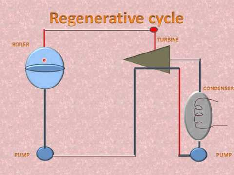 REGENERATIVE CYCLE FOR THERMAL POWER PLANTS(EXPLANATION)