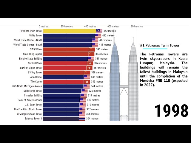Tallest Buildings in the World | 1967/2021