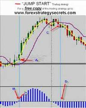 Forex Trading Strategy Simple Strategies Learn Online