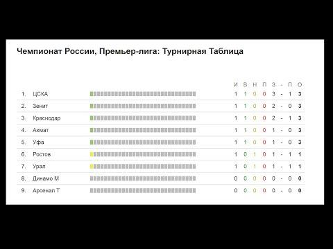 «Кубок Газпром нефти» - VIII Турнир детских хоккейных команд КХЛ