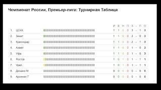 Чемпионат России по футболу. РФПЛ. 1 тур. Турнирная таблица, результаты и расписание.