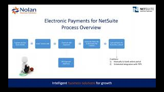 Nolan Business Solutions: Electronic Payments for NetSuite