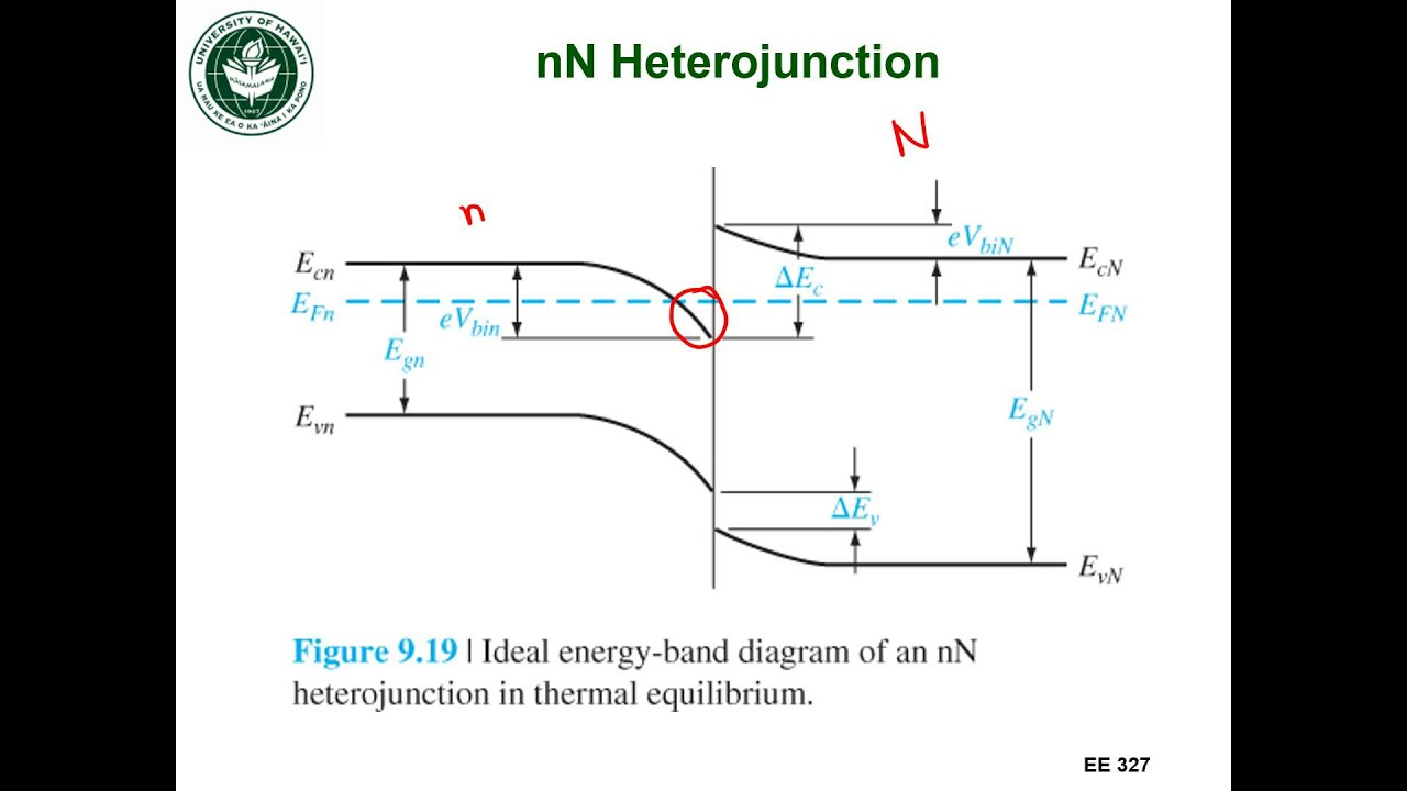 Ee327 Lec 23g Heterojunctions Youtube
