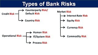 Types of risks in banking | Risk Management in Banking sector | Types of risks in banking sector