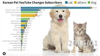 한국 반려동물 유튜브, 구독자수 변화 (2012~2020)/ Korean Pet YouTube Changes Subscribers